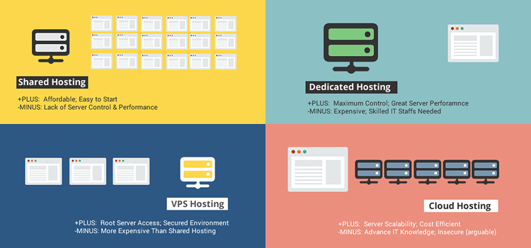 vps-hosting-compare-with-shared-and-dedicated-hosting.jpg