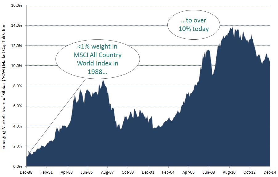 Poids des pays émergents dans le MSCI ACWI