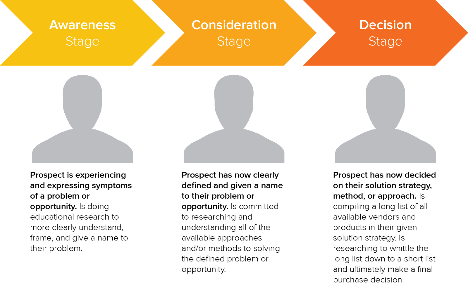 Buyer's journey map showing awareness, consideration, and decision stage.