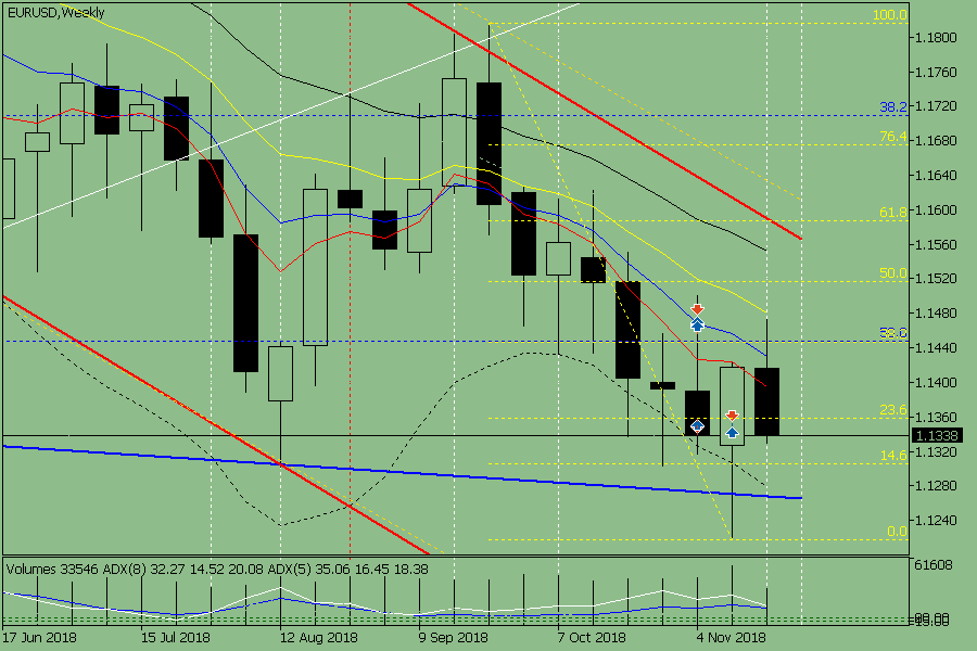 Weekly review for the currency pair EUR / USD from November 26 to 30, 2018