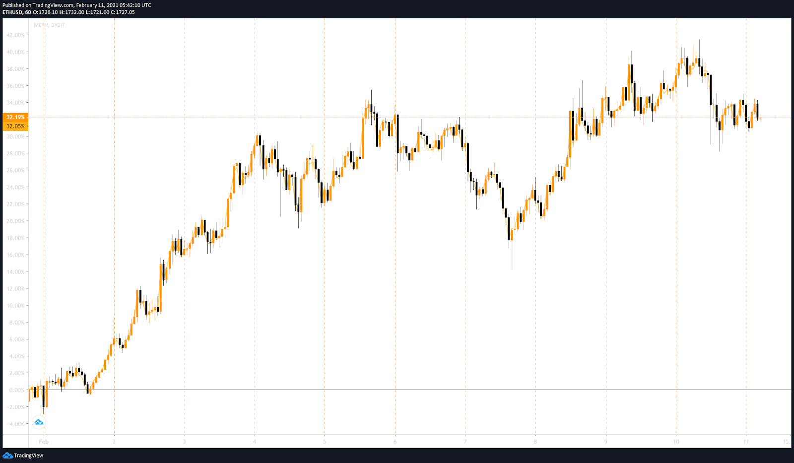Chart, line chart, histogram  Description automatically generated