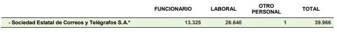 A enero de 2017 personal funcionario y laboral fijo y FD.jpg