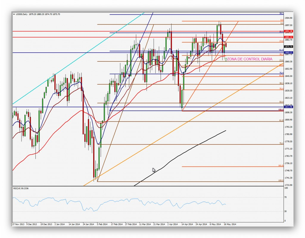 CompartirTrading Post Day Trading 2014-05-19 SP500 Diario