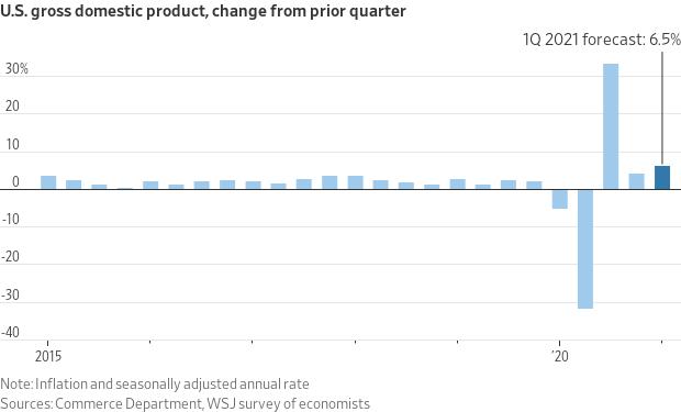 Gráfico mostra que, no primeiro trimestre deste ano, a economia americana cresceu a uma taxa anualizada de 6,4 por cento, contra uma projeção de 6,5 por cento do mercado. Foram os consumidores que ajudaram no crescimento da economia no trimestre passado, com o consumo pessoal aumentando +10,7 por cento no período.