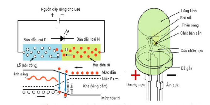 Nguyên lý hoạt động của diode phát quang