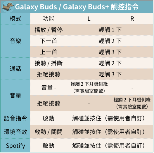 Galaxy Buds+ 是有多強?
