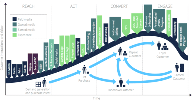 Customer-Lifecycle-punti di contatto
