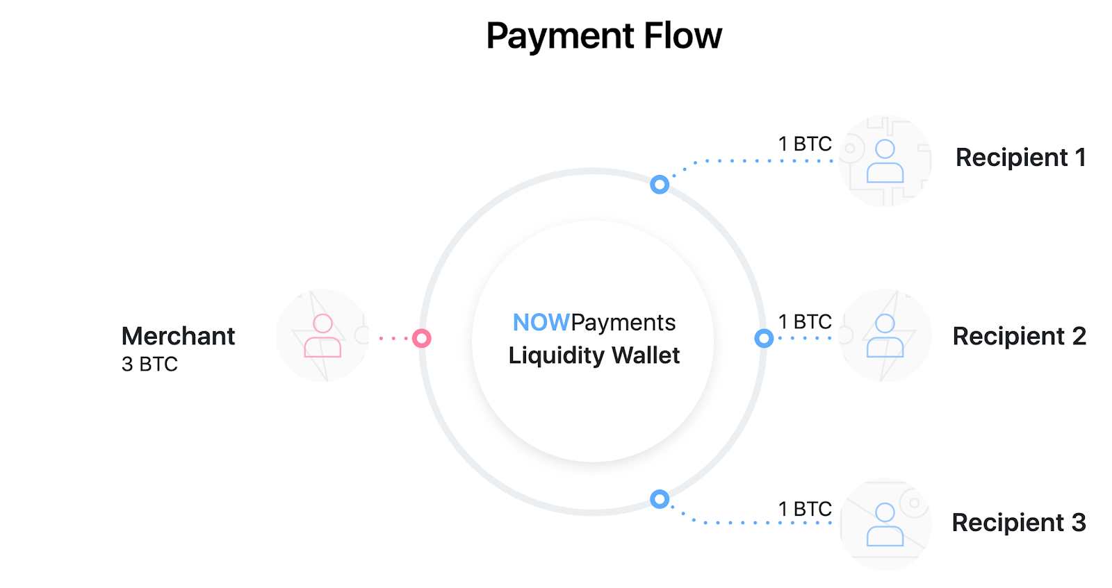 Mass Payments Solution for Your Business by NOWPayments