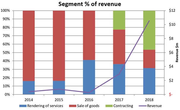 de.mem ASX:DEM revenue expenses