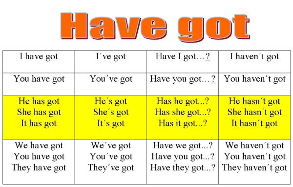 HAVE got Conjugation