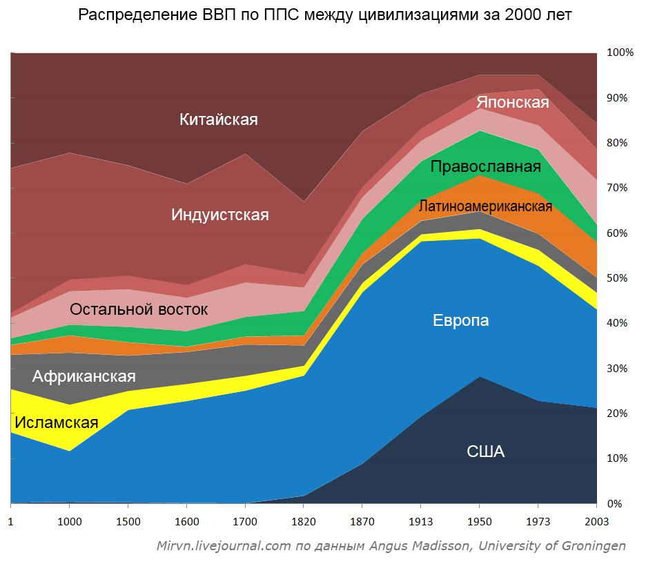 Насколько экономика России зависит от нефти