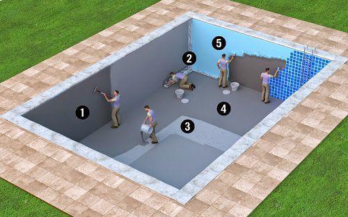 Kết quả hình ảnh cho chống thấm thi công bể bơi