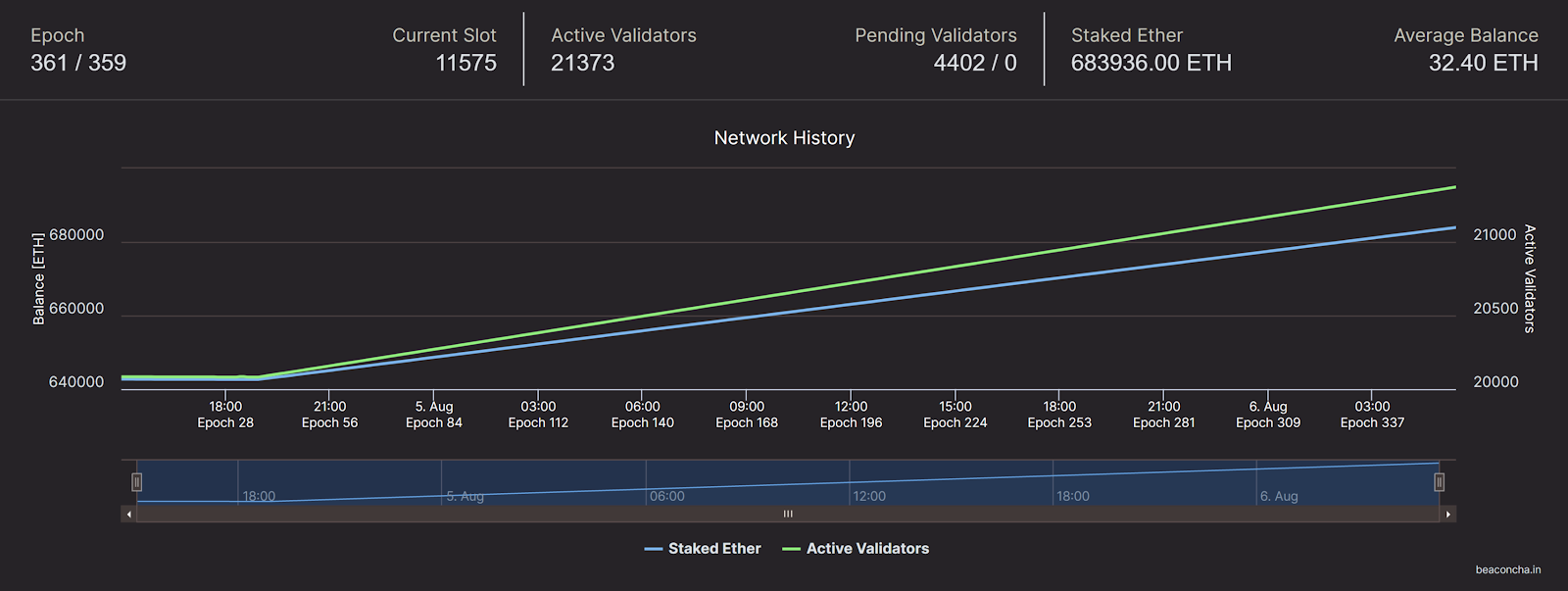 Chart illustrating staked Ether and active validators on the Medalla testnet. Source: beaconcha.in