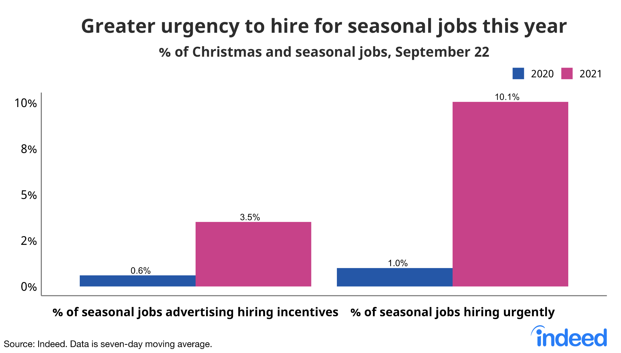 """Bar chart titled """"Greater urgency to hire for seasonal jobs this year."""""""