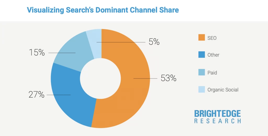 Visualizing Search's Dominant Channel Share