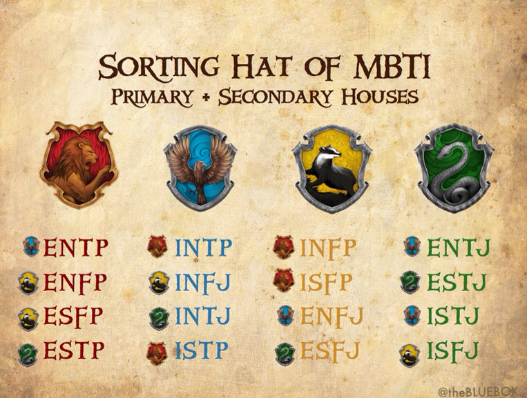 The Ultimate Guide to the Myers-Briggs Test | Her Campus