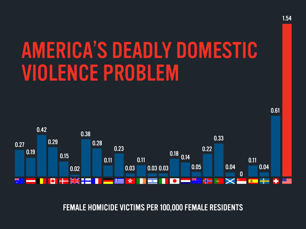 Female homicides.png