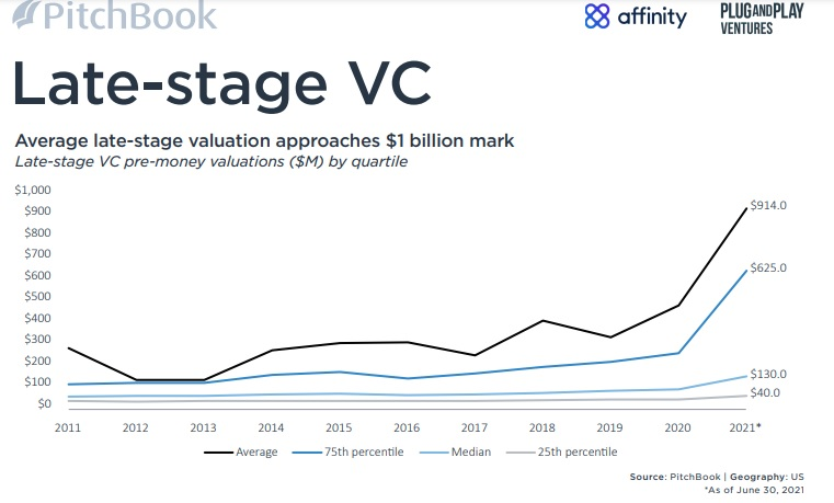 Pitchbook !H 2021 VC Valuations Late Stage VC