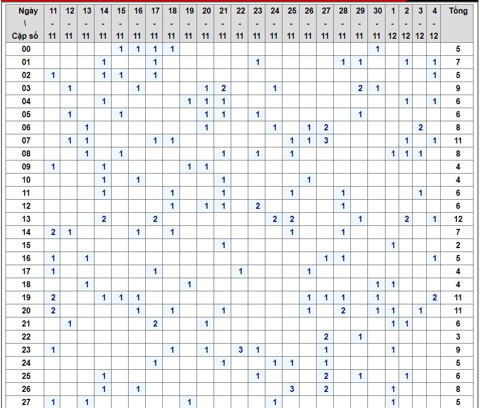 Bảng thống kê tần xuất lô tô xsmb trong những ngày qua