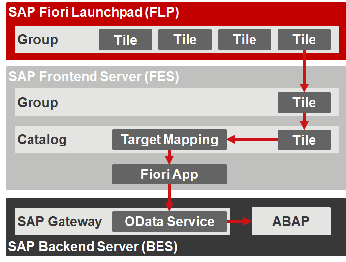 SAP Fiori - Flow of Authorization Checks