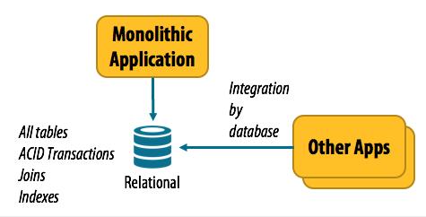Medium Monolithic database