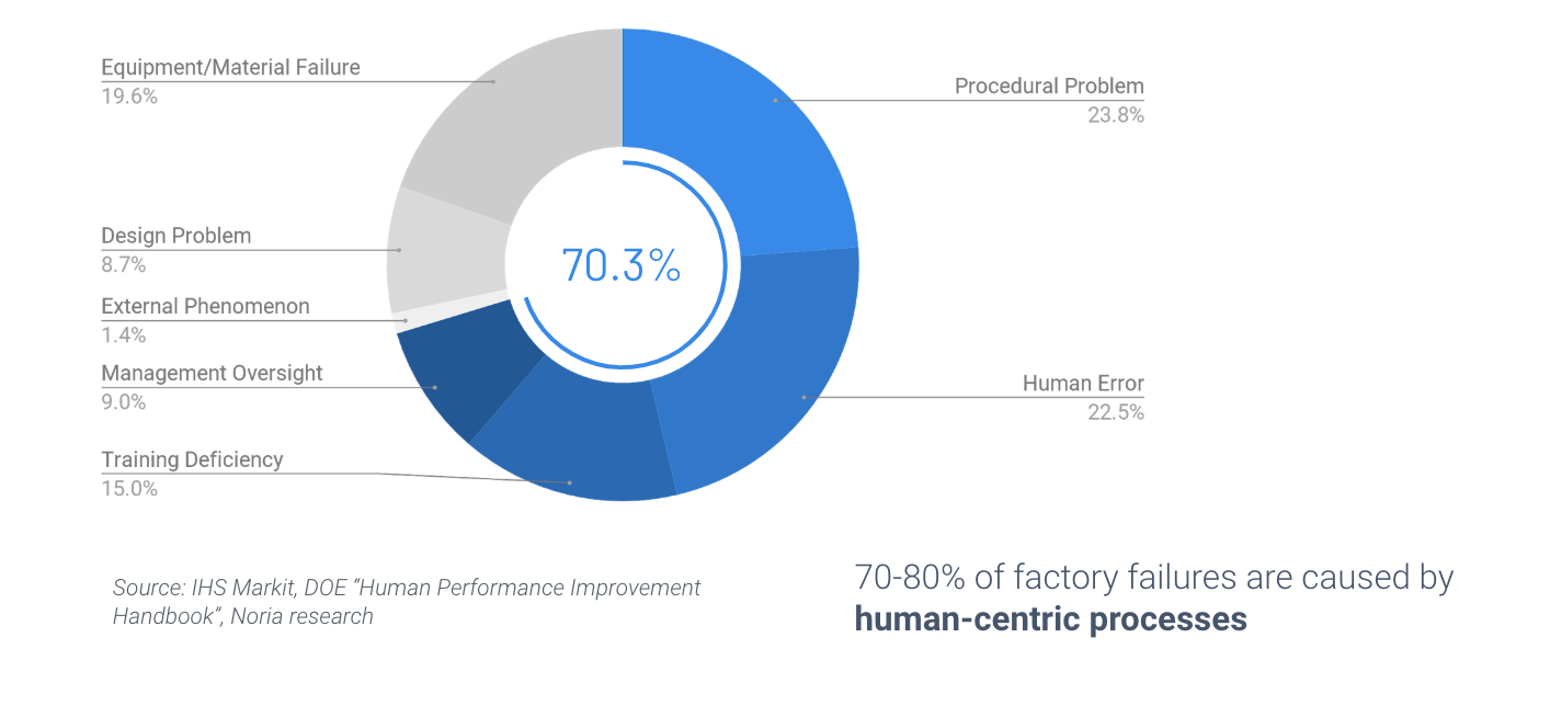 Graph showing that The vast majority of errors in factories happen in human-centric processes. This is why the manufacturing needs the connected worker now