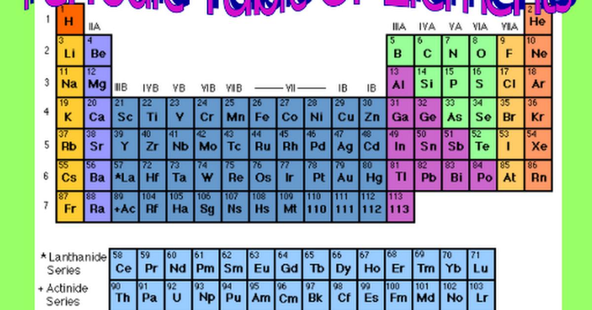 Periodic table google slides urtaz Gallery
