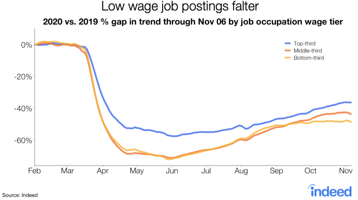 Line graph low wage job postings falter in midst of pandemic