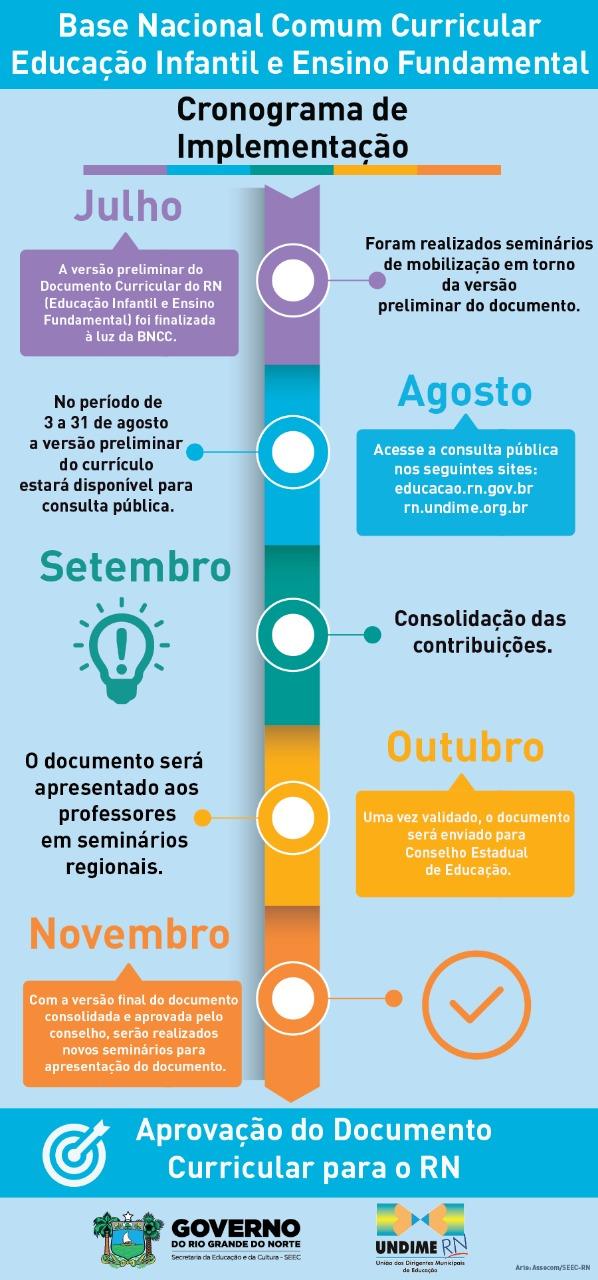 INSCRIÇÕES: Seminários vão discutir melhoria do documento curricular do Rio Grande do Norte na Educação Infantil e Ensino Fundamental