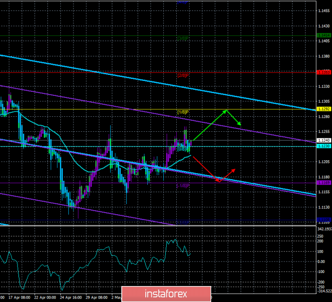 """EUR/USD. May 14. Trading system """"Regression Channels"""". China is not afraid of Trump's threats"""