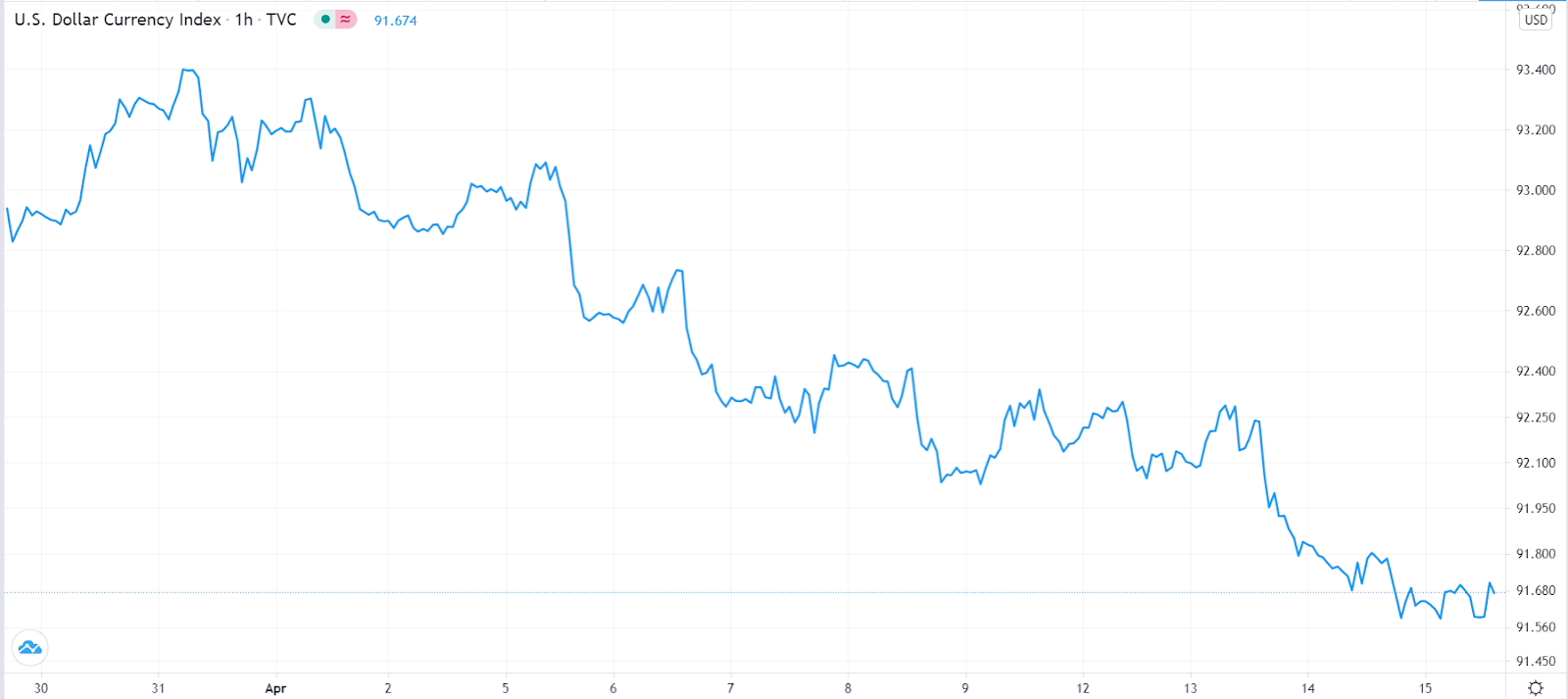 US dollar index pressured even after strong retail sales