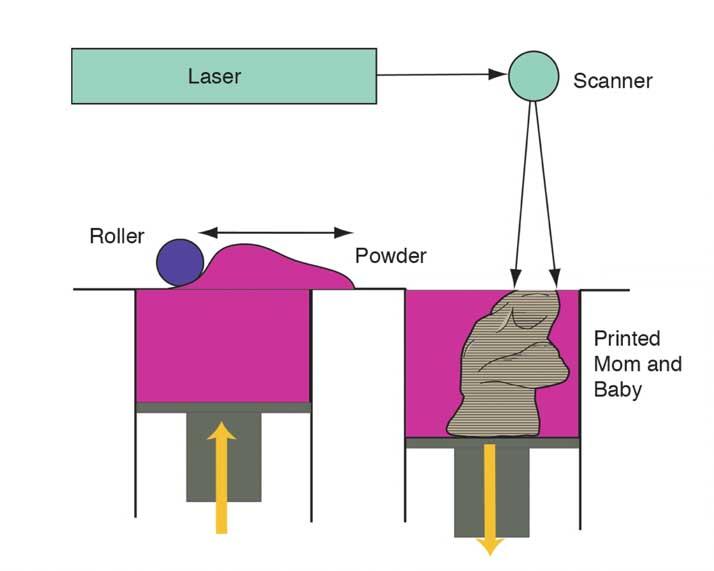 Principle of 3D printing SLS