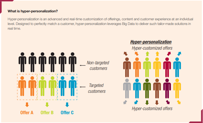 The image describes the definition of hyper-personalization that gives perfectly suitable real-time solutions.