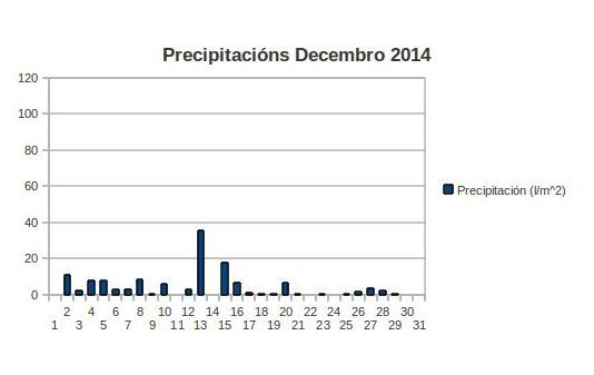 precipitacions decembro.jpg
