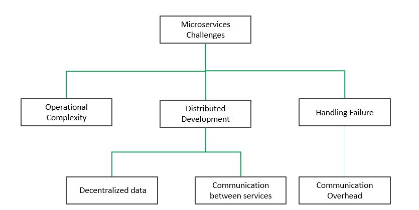 Nhược điểm của Microservice