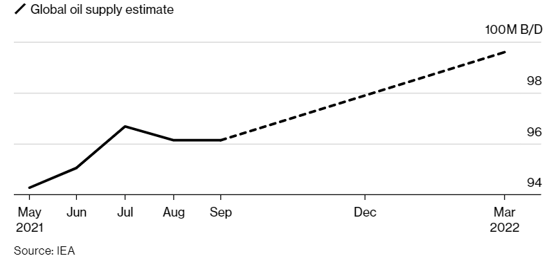 Global oil supply estimate chart
