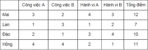 Phương pháp đánh giá nhân sự bảng điểm
