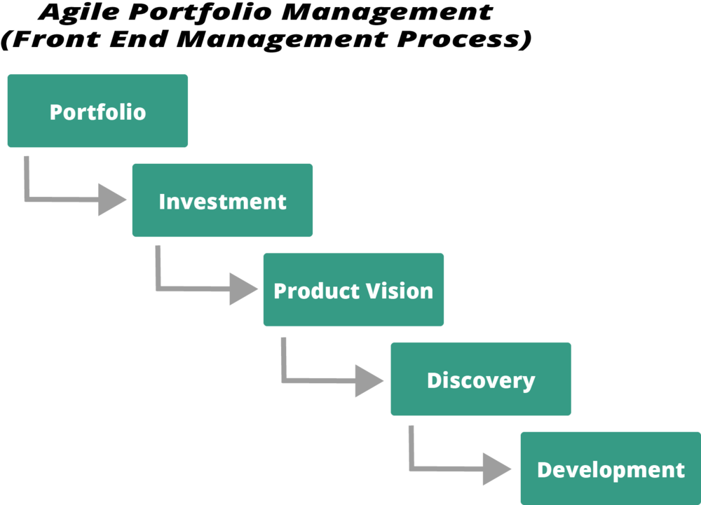 A front end management process for product development strategy