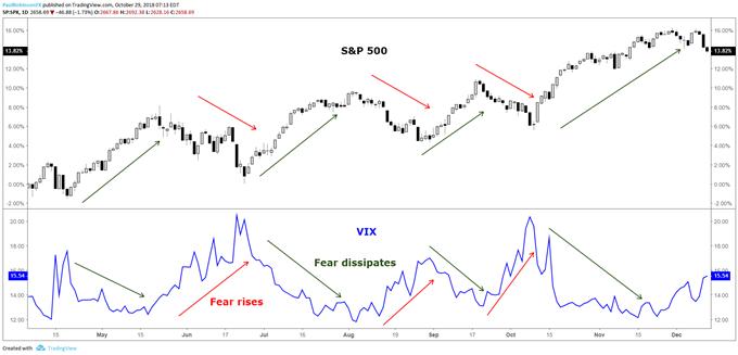 VIX rises when the S&P 500 falls