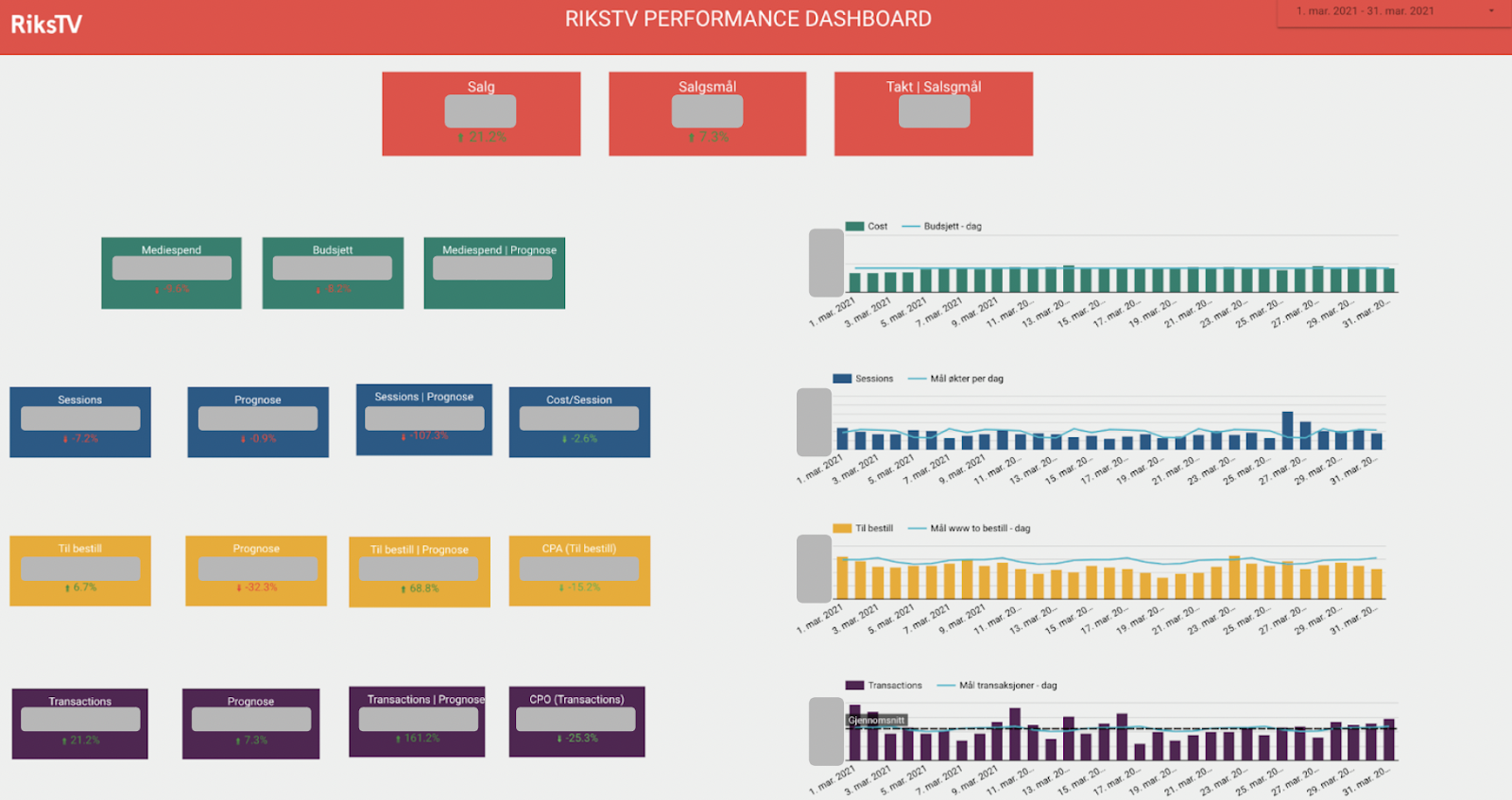 An snapshot of Riks TV performance dashboard