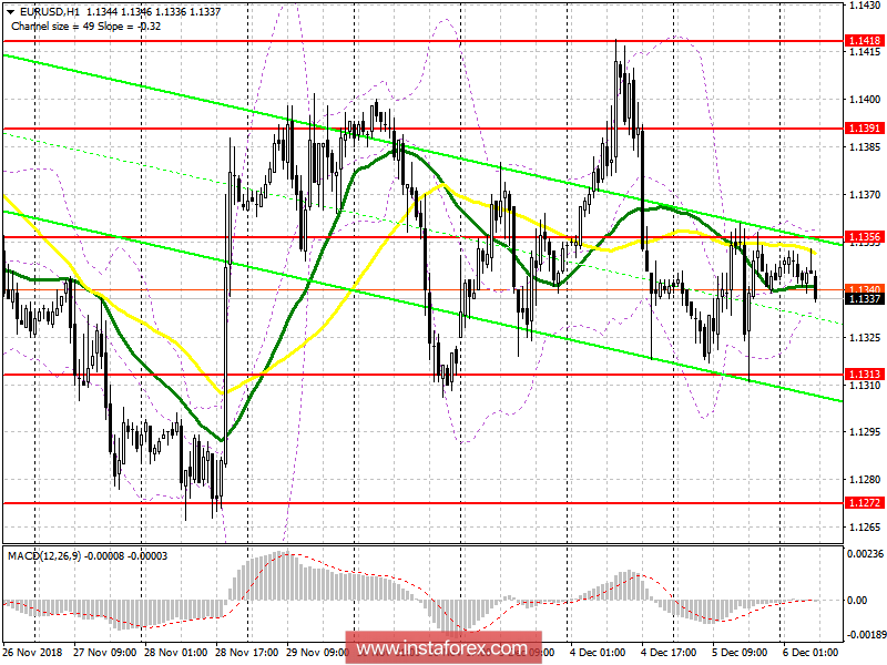 EUR/USD: plan for the European session on December 6. Volatility drops amid uncertainty
