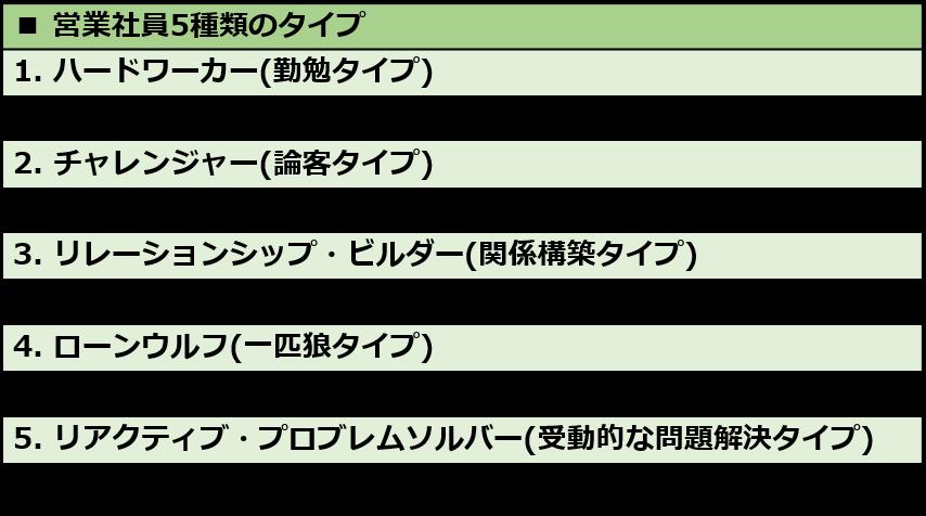 営業社員5種類のタイプ