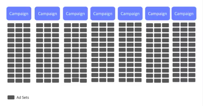 Консолидация структуры аккаунтов на Facebook