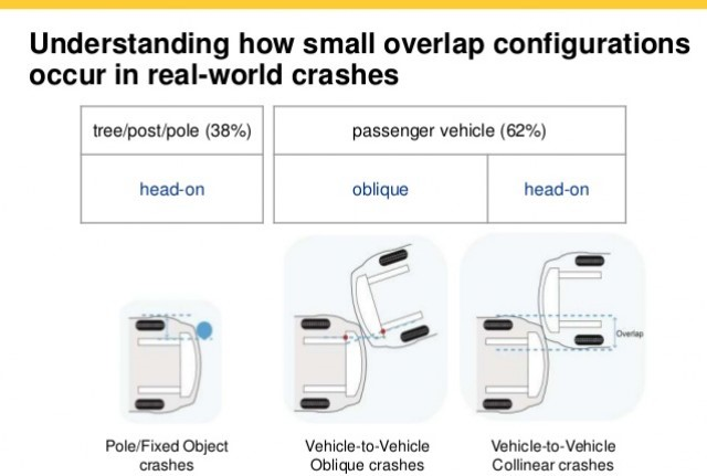 Analyze car crashes in different angles