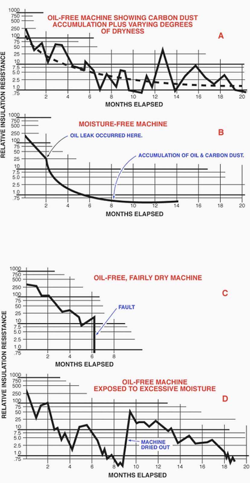 Comportamiento típico de la resistencia del aislamiento durante un período de meses en diferentes condiciones de funcionamiento (curvas trazadas a partir de lecturas puntuales)