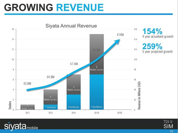 Siyata_Revenue.png