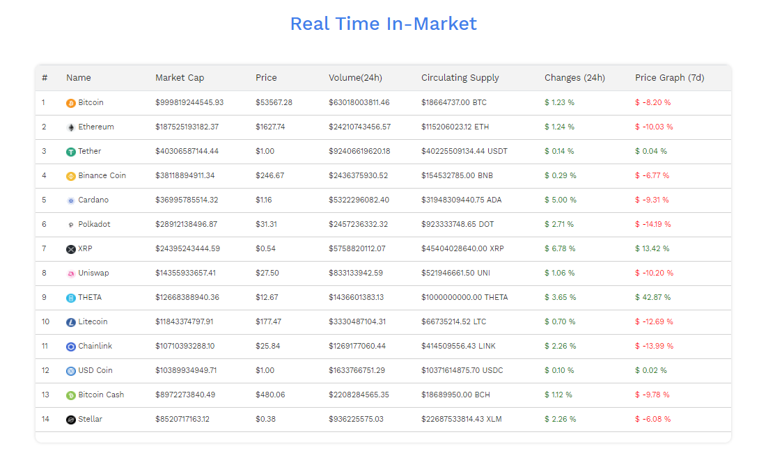 Bitmax crypto assets
