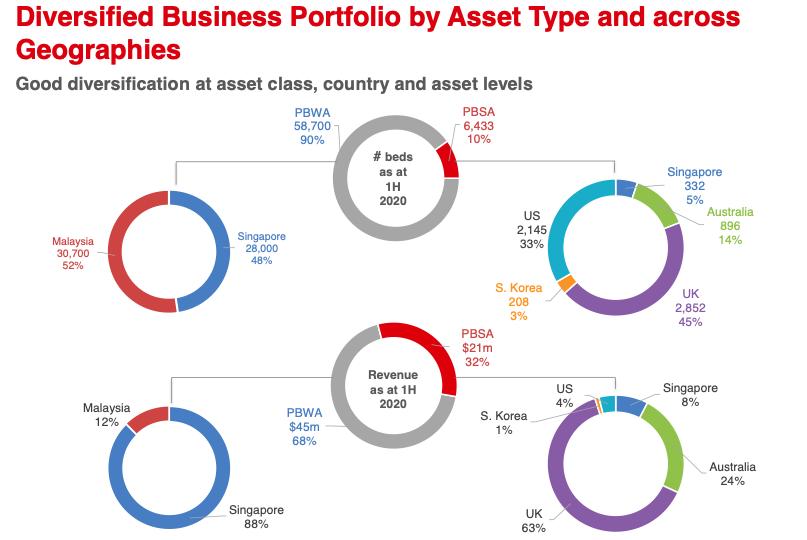 Centurion Corporation Limited 1H 2020 Financial Results Portfolio Breakdown