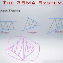 3sma forex system