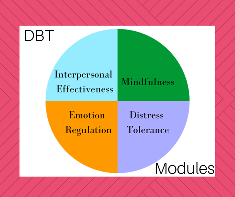 What is DBT? 4 Questions Answered